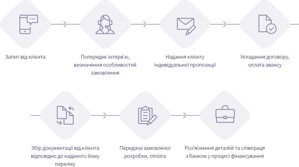 biznesplan-ua